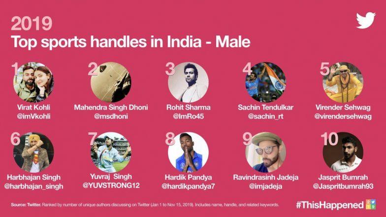Most Tweeted Handles in Sports 2019 - Male: এবছরের সবথেকে বেশি টুইটার ব্যবহারকারীদের মধ্যে রয়েছেন বিরাট কোহলি, এম এস ধোনি, তালিকায় আর কারা আছেন জানেন?