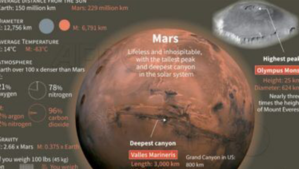 Mars Mission: আরবের সর্বপ্রথম মঙ্গল অভিযান, ২০০ দিনে লালগ্রহে পৌঁছবে মহাকাশ যান